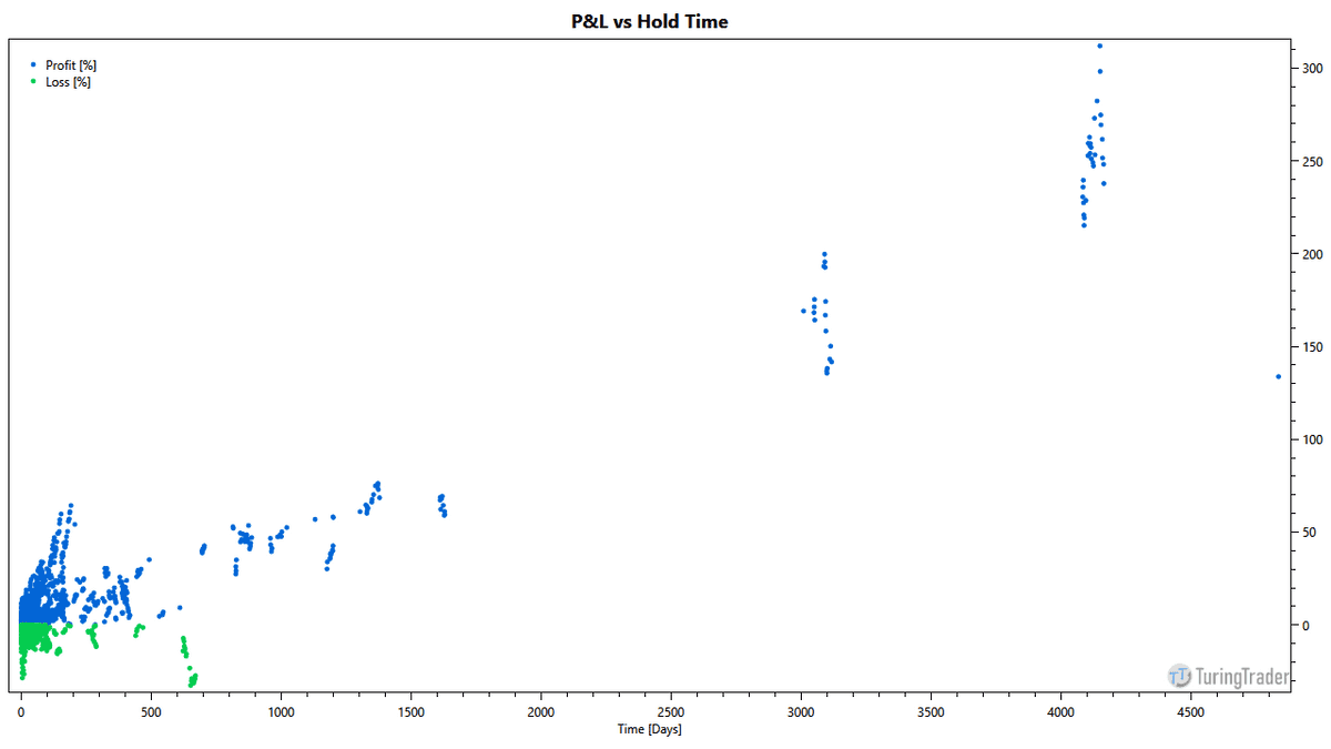 chart: portfolio pnl vs hold time