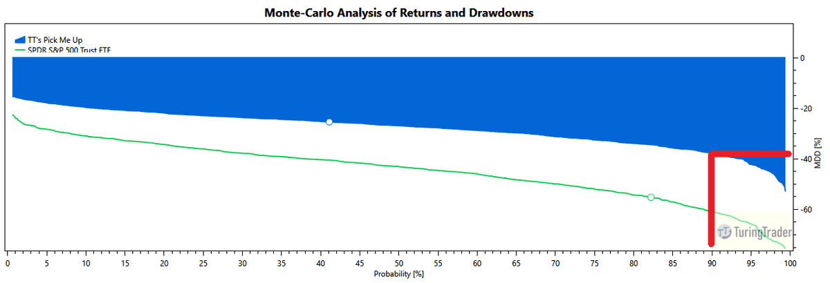 charts: monte-carlo simulation of maximum drawdown