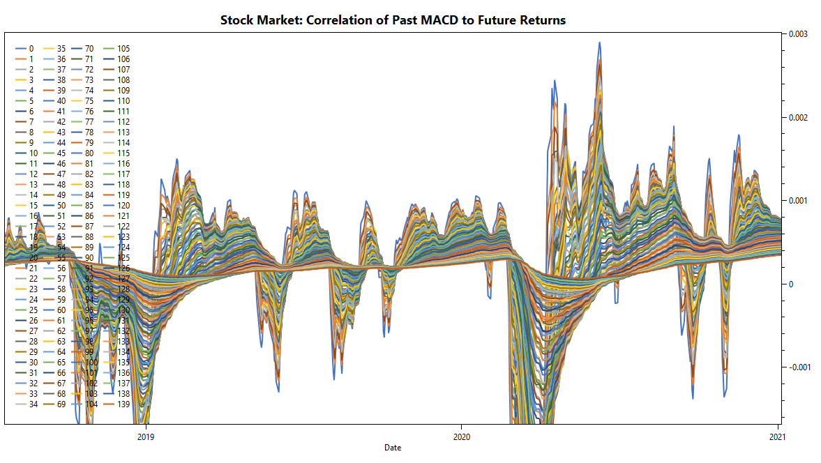 TuringTrader's Market Vane, Stock-Market Momentum: Continuous tuning of filter parameters